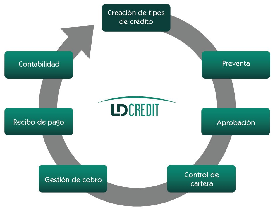 implementación sistema LDCREDIT